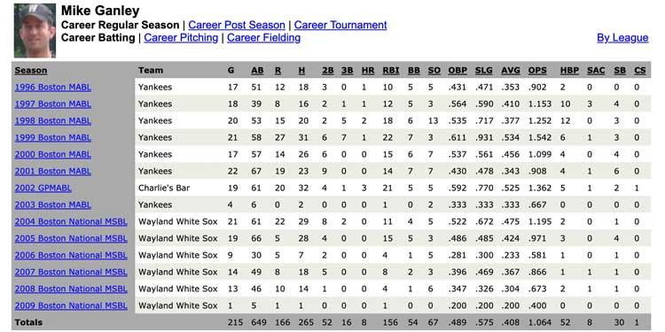 400hitter Statistics Engine for Baseball