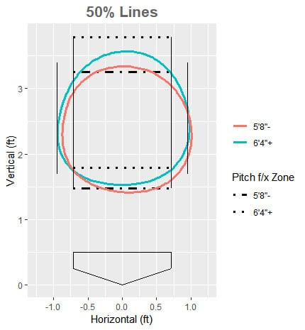 FanGraph Strike Zone by Height