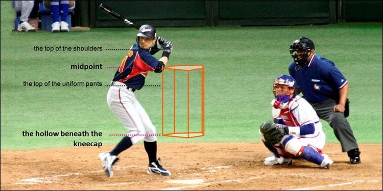 Strike Zone in Baseball